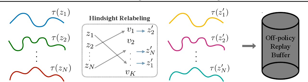Figure 3 for Generalized Hindsight for Reinforcement Learning