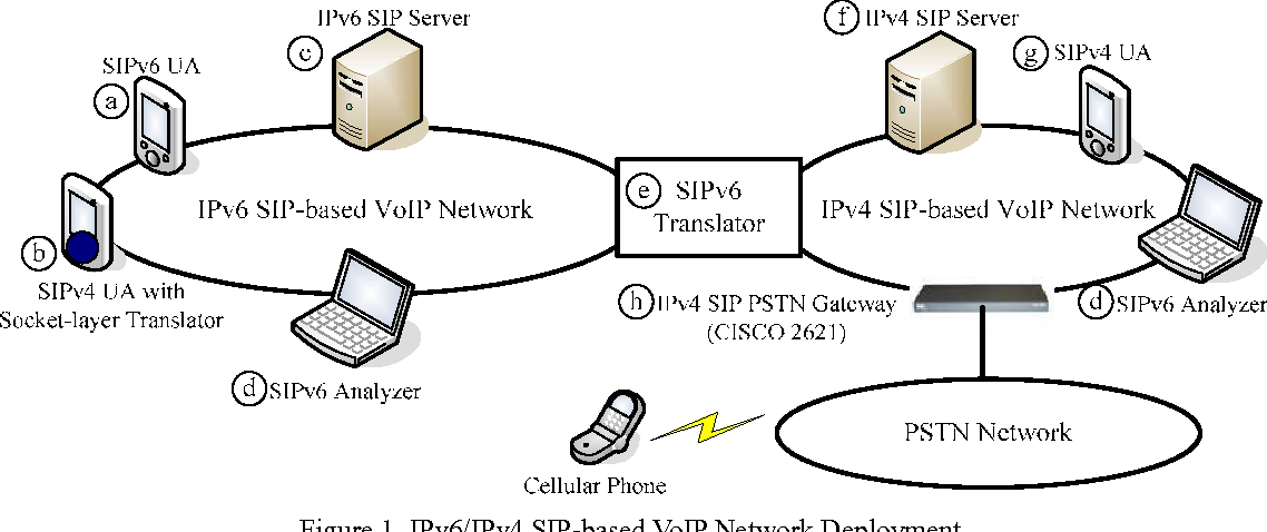 Figure 1 from Development and Deployment of IPv6-Based SIP VoIP