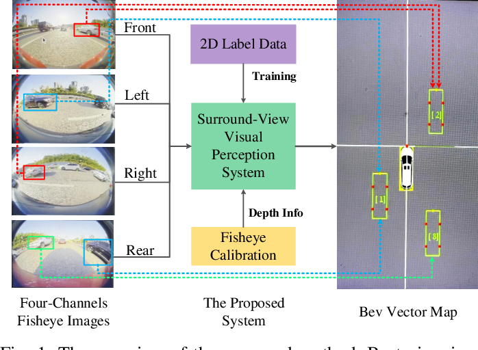 Figure 1 for Disentangling and Vectorization: A 3D Visual Perception Approach for Autonomous Driving Based on Surround-View Fisheye Cameras