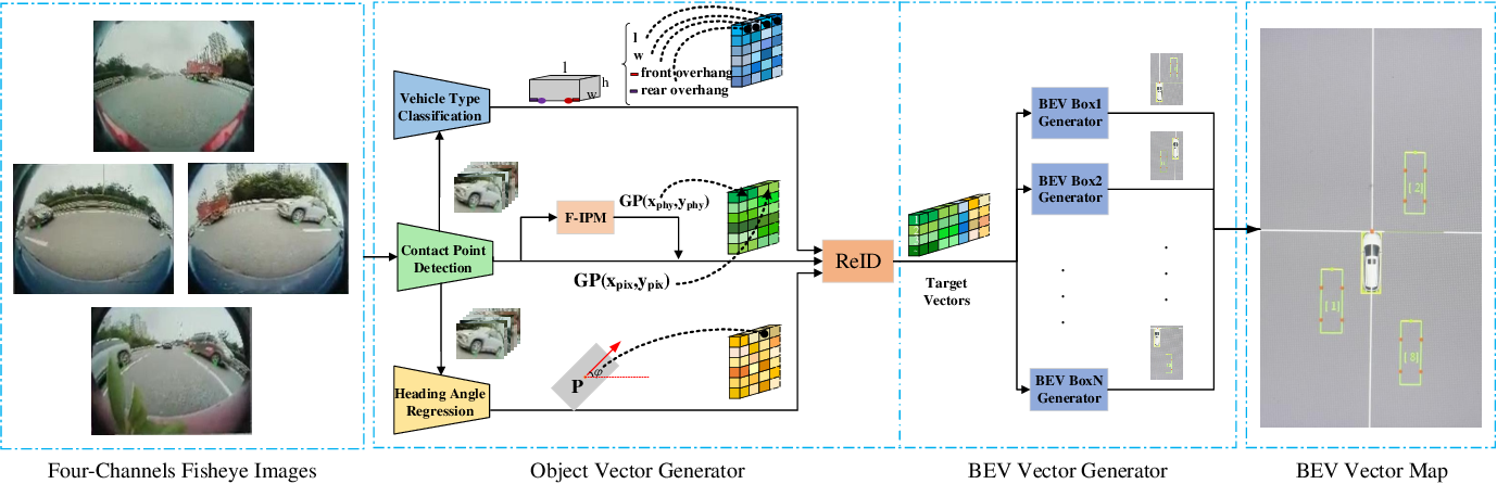 Figure 4 for Disentangling and Vectorization: A 3D Visual Perception Approach for Autonomous Driving Based on Surround-View Fisheye Cameras