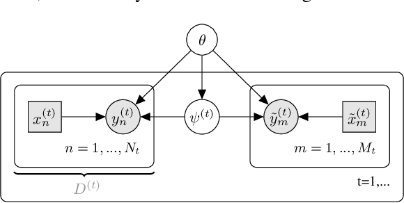 Figure 1 for Decision-Theoretic Meta-Learning: Versatile and Efficient Amortization of Few-Shot Learning
