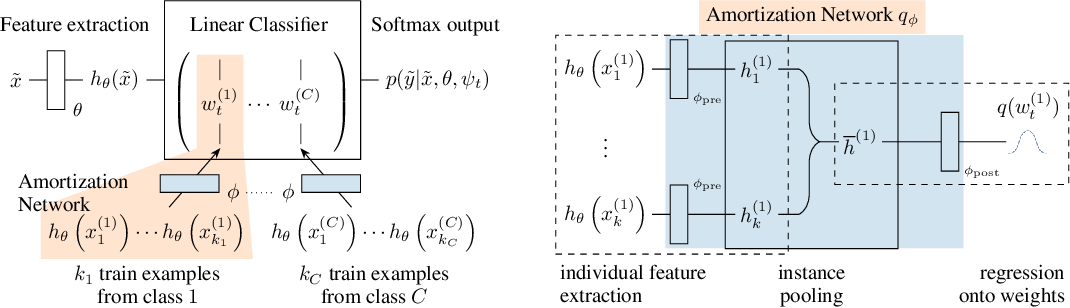 Figure 3 for Decision-Theoretic Meta-Learning: Versatile and Efficient Amortization of Few-Shot Learning