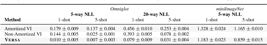 Figure 2 for Decision-Theoretic Meta-Learning: Versatile and Efficient Amortization of Few-Shot Learning