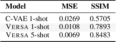 Figure 4 for Decision-Theoretic Meta-Learning: Versatile and Efficient Amortization of Few-Shot Learning