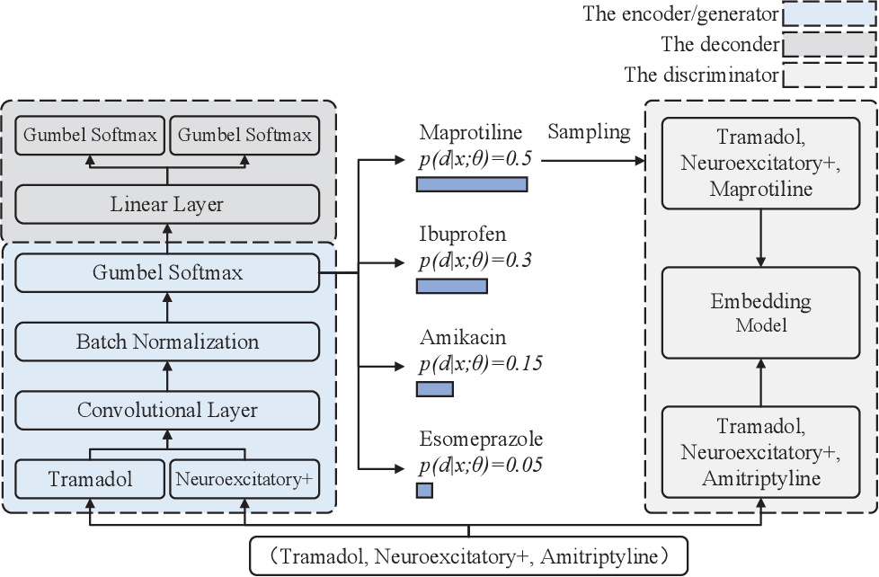 Figure 3 for Wasserstein Adversarial Autoencoders for Knowledge Graph Embedding based Drug-Drug Interaction Prediction