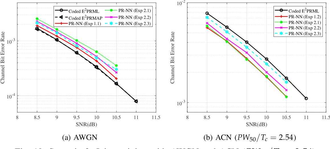 Figure 2 for PR-NN: RNN-based Detection for Coded Partial-Response Channels