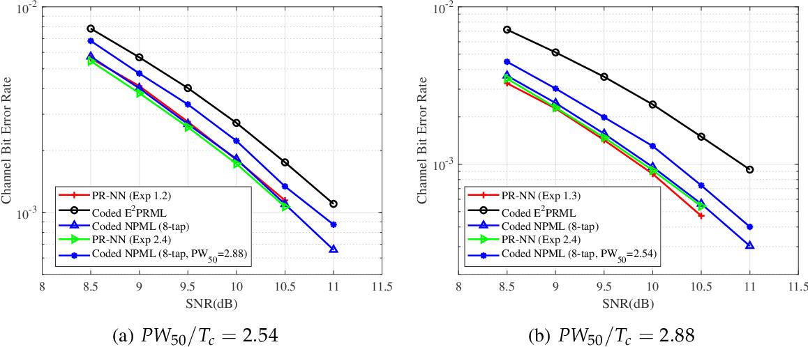 Figure 3 for PR-NN: RNN-based Detection for Coded Partial-Response Channels