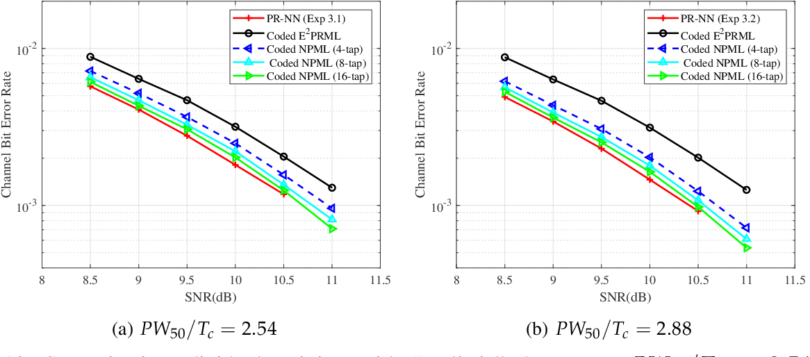 Figure 4 for PR-NN: RNN-based Detection for Coded Partial-Response Channels
