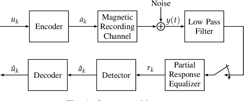 Figure 1 for PR-NN: RNN-based Detection for Coded Partial-Response Channels