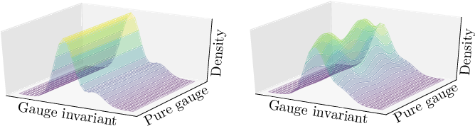 Figure 1 for Sampling using $SU(N)$ gauge equivariant flows