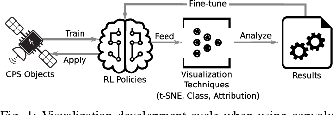 Figure 1 for Visual Diagnostics for Deep Reinforcement Learning Policy Development