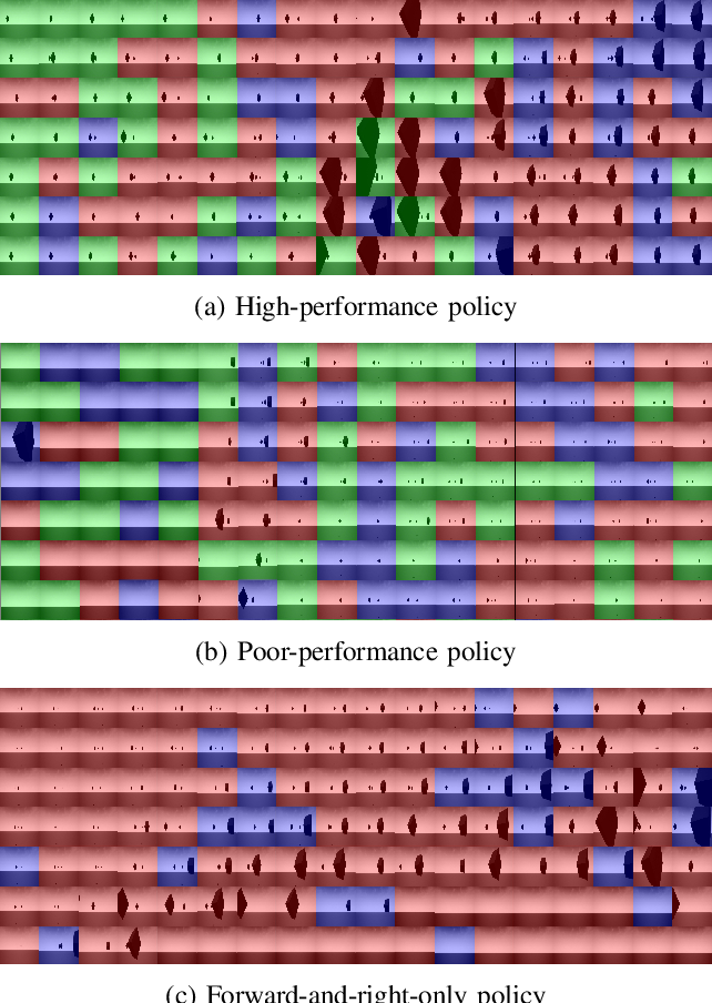 Figure 3 for Visual Diagnostics for Deep Reinforcement Learning Policy Development