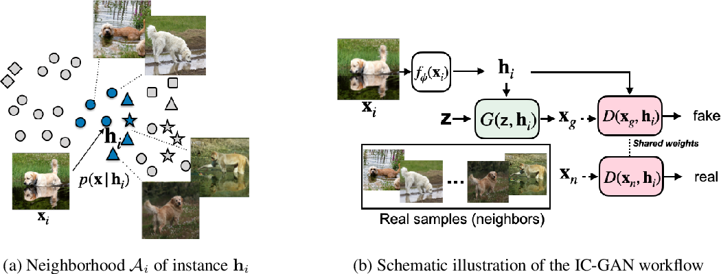 Figure 3 for Instance-Conditioned GAN