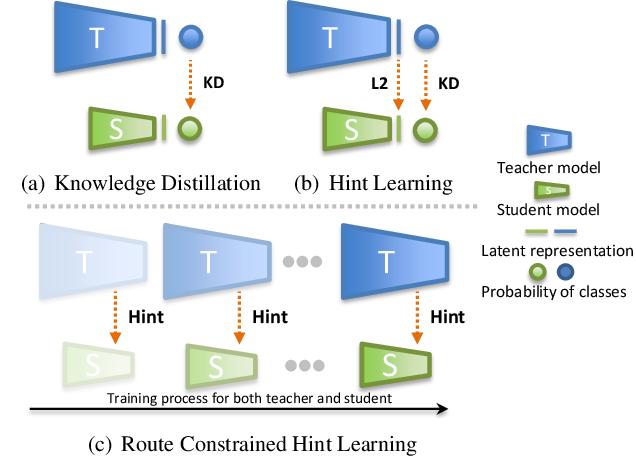 Figure 1 for Knowledge Distillation via Route Constrained Optimization