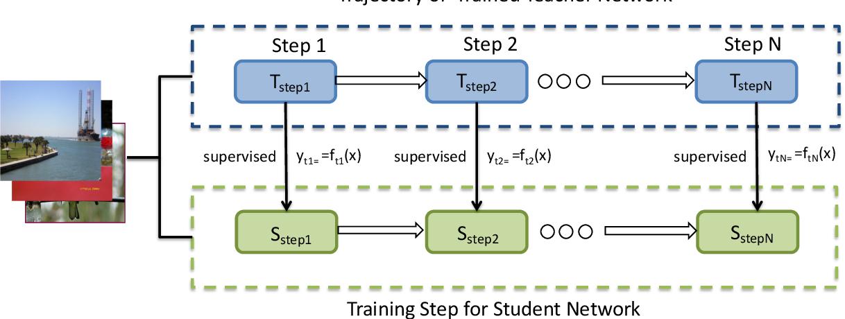 Figure 3 for Knowledge Distillation via Route Constrained Optimization