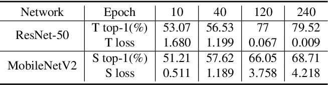 Figure 2 for Knowledge Distillation via Route Constrained Optimization
