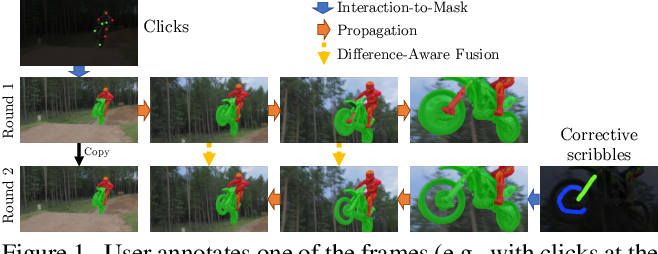 Figure 1 for Modular Interactive Video Object Segmentation: Interaction-to-Mask, Propagation and Difference-Aware Fusion