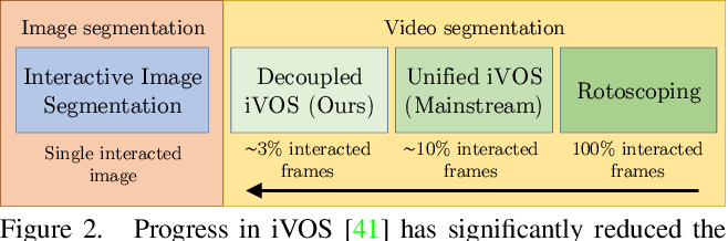 Figure 3 for Modular Interactive Video Object Segmentation: Interaction-to-Mask, Propagation and Difference-Aware Fusion