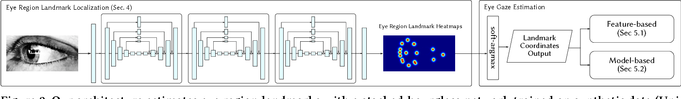 Figure 3 for Learning to Find Eye Region Landmarks for Remote Gaze Estimation in Unconstrained Settings