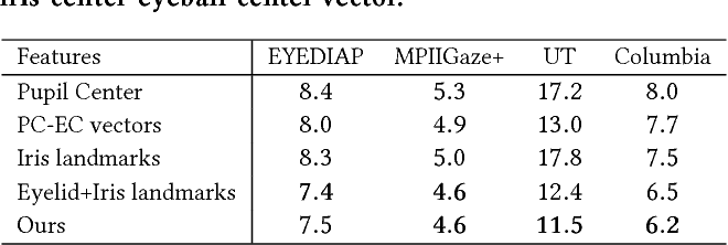 Figure 4 for Learning to Find Eye Region Landmarks for Remote Gaze Estimation in Unconstrained Settings
