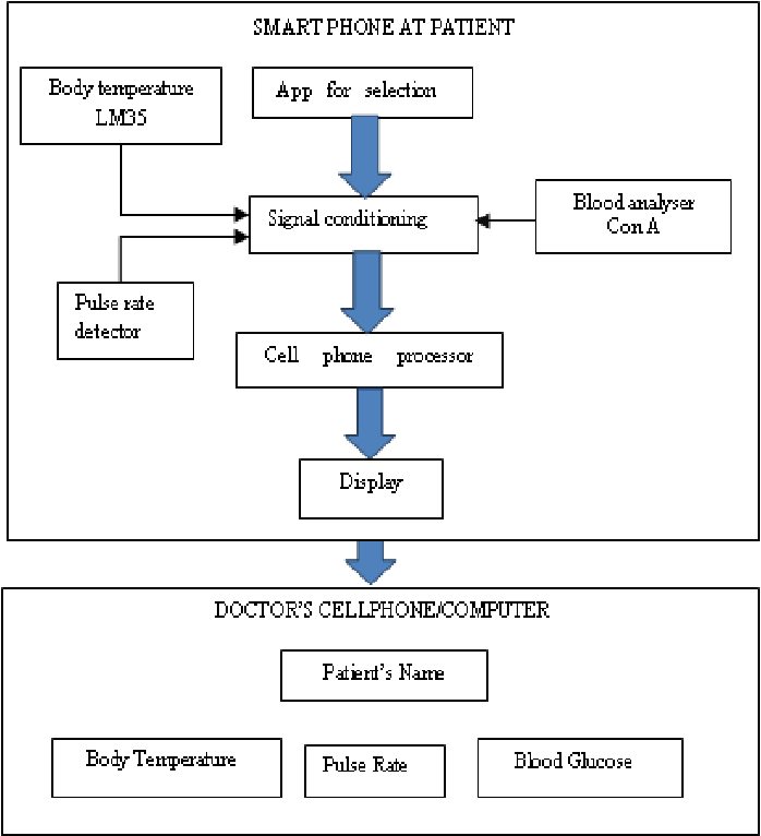 Figure 1 from smart phone for personal health care monitoring system 1 block diagram of the system ccuart Images