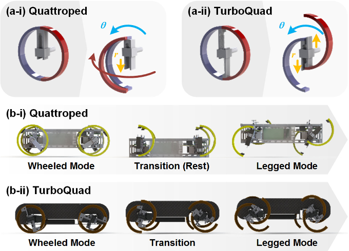 Fig. 1. Leg–wheel transformation of the robot Quattroped and TurboQuad: (a) Illustrative drawings of wheel-to-leg transformation of the former (a-i) and the latter (a-ii); and (b) Leg–wheel transformation method of the former (b-i) and the latter (b-ii).
