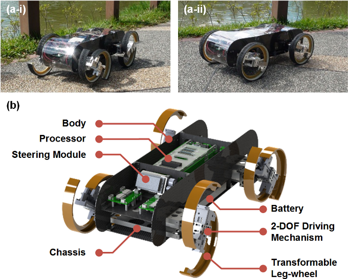 Fig. 2. Robot TurboQuad: (a) Photos of the robots in legged mode (a-i) and wheeled model (a-ii); and (b) Overview of TurboQuad.