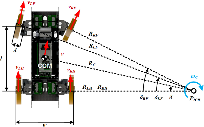 Fig. 5. Ackermann's steering of the robot when it is operated in wheeled mode.