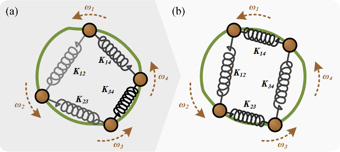 Fig. 10. Mechanical representation of the coupled oscillator network. The four particles with random initial conditions in (a) gradually oscillate in phase through virtual spring bonding in (b).