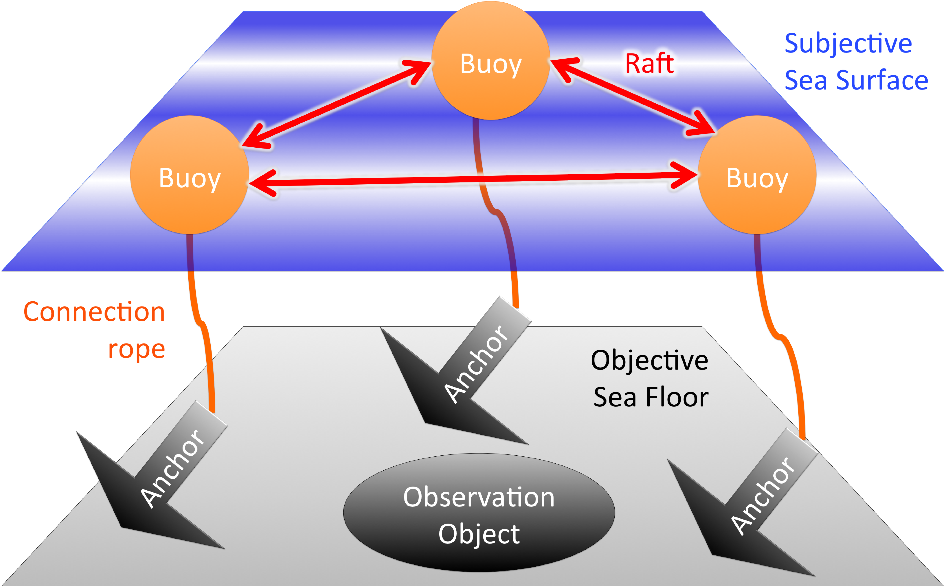 Figure 2 from Citizen Science and Topology of Mind