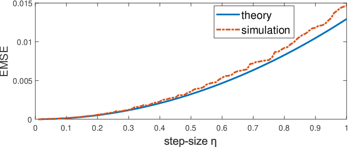 Figure 1 for Generalized Minimum Error Entropy for Adaptive Filtering