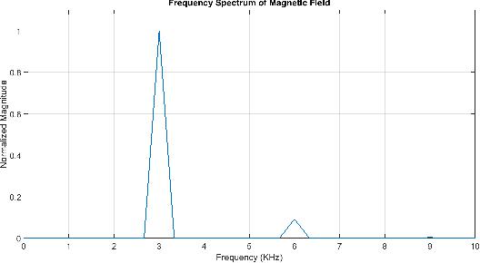 Figure 4 from Spinning magnet antenna for VLF transmitting