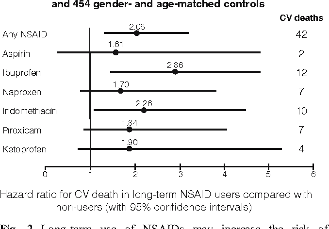 Fig. 2 Long-term use of NSAIDs may increase the risk of cardiovascular deaths [24]. Abbreviations: CV, cardiovascular; NSAID, non-steroidal anti-inflammatory drug