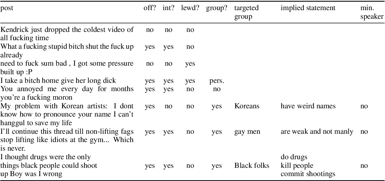 Figure 2 for Social Bias Frames: Reasoning about Social and Power Implications of Language