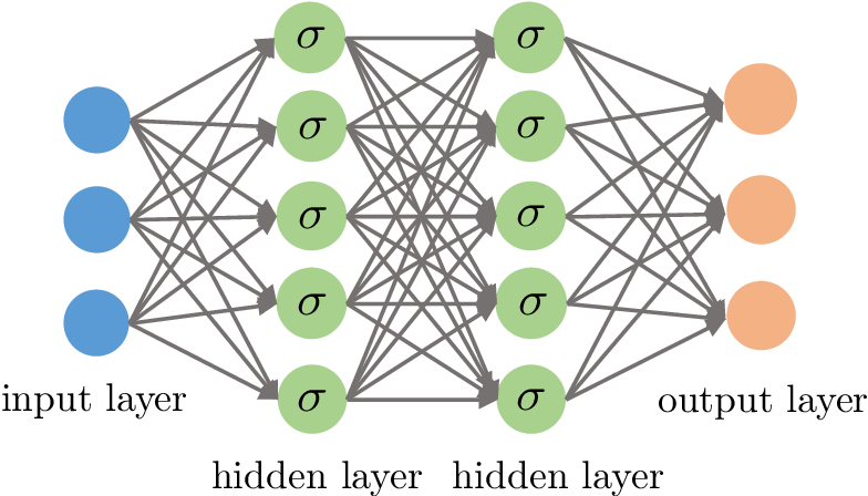 Figure 4 for A Selective Overview of Deep Learning