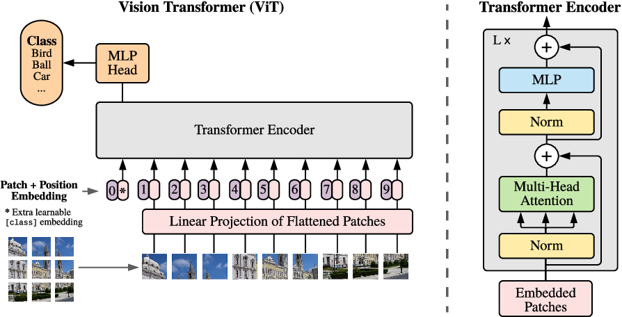 Figure 1 for An Image is Worth 16x16 Words: Transformers for Image Recognition at Scale
