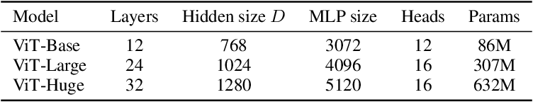 Figure 2 for An Image is Worth 16x16 Words: Transformers for Image Recognition at Scale