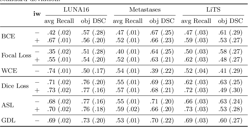 Figure 4 for Universal Loss Reweighting to Balance Lesion Size Inequality in 3D Medical Image Segmentation