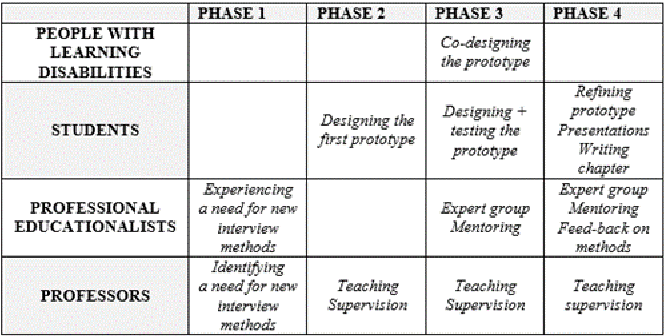 Table 1. Teaching Approach