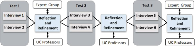 Fig. 1. Iterative test cycle for each interview method