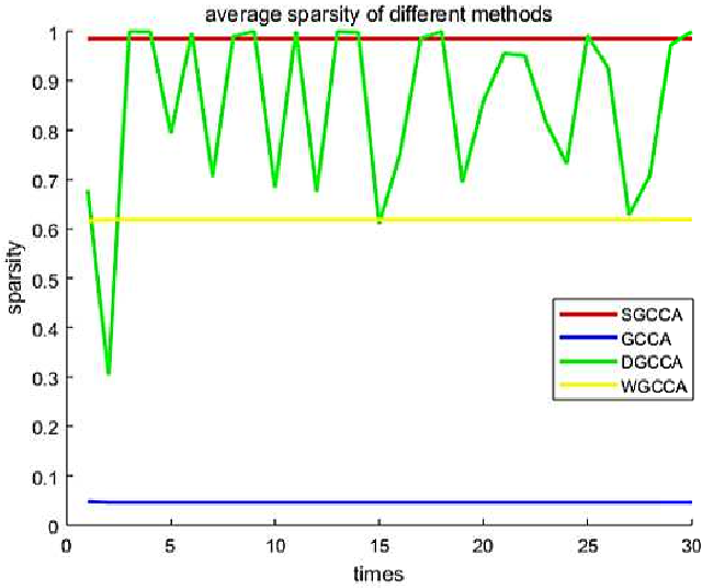 Figure 1 for Sparse Generalized Canonical Correlation Analysis: Distributed Alternating Iteration based Approach