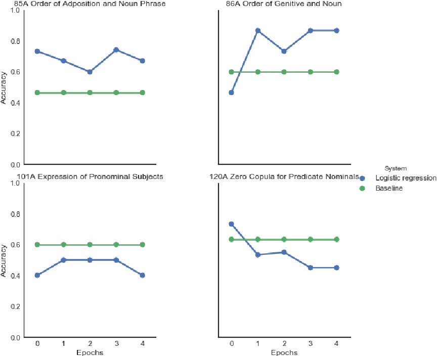 Figure 3 for Tracking Typological Traits of Uralic Languages in Distributed Language Representations