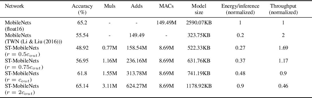 Figure 1 for Ternary MobileNets via Per-Layer Hybrid Filter Banks