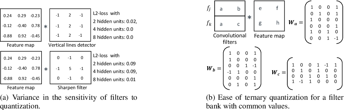 Figure 2 for Ternary MobileNets via Per-Layer Hybrid Filter Banks