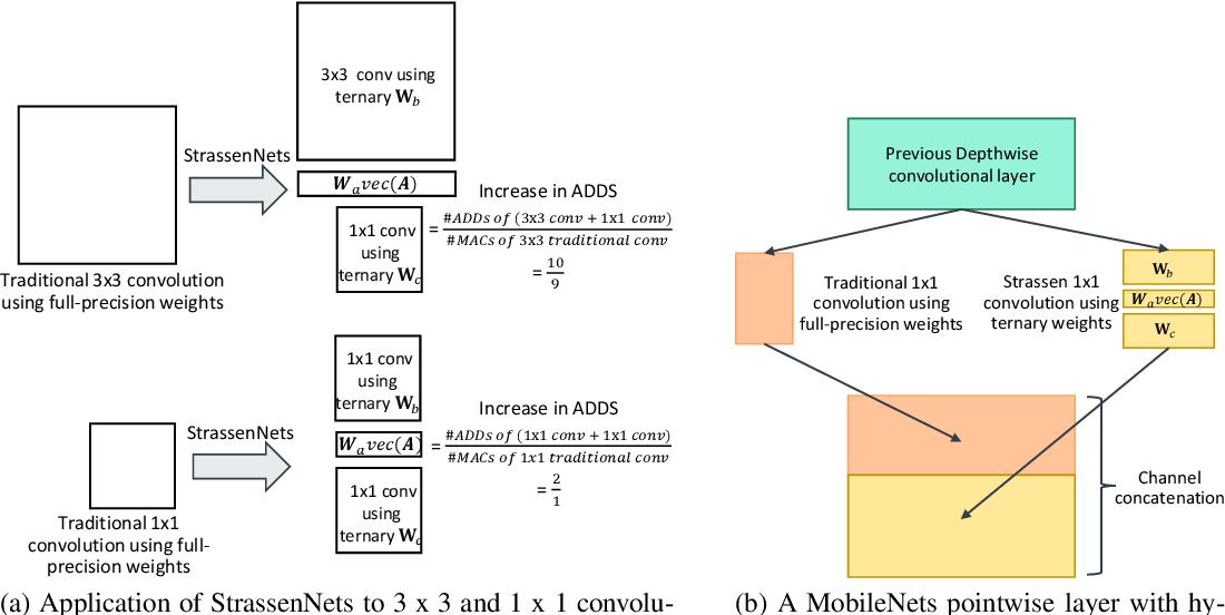 Figure 3 for Ternary MobileNets via Per-Layer Hybrid Filter Banks