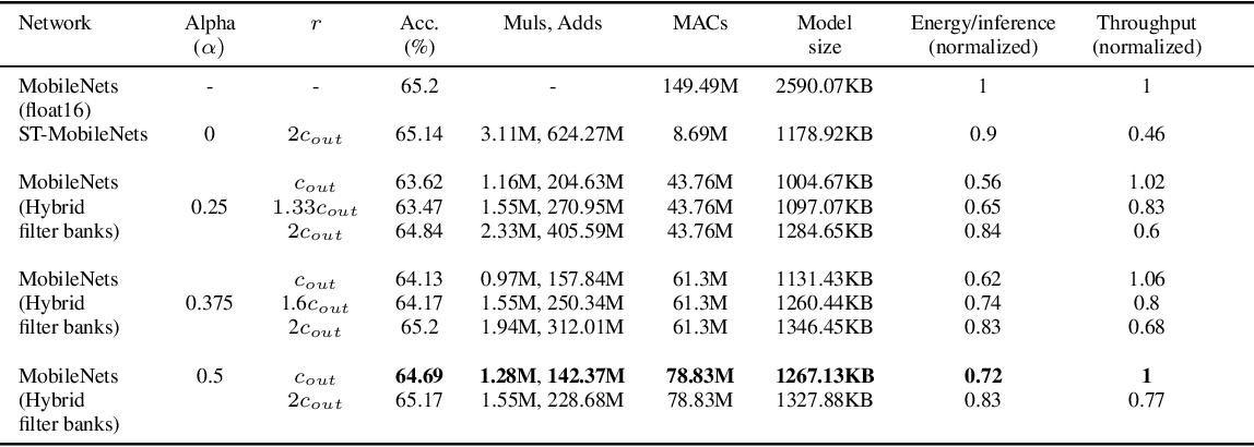 Figure 4 for Ternary MobileNets via Per-Layer Hybrid Filter Banks