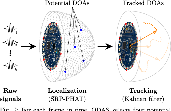 Figure 2 for Audio scene monitoring using redundant un-localized microphone arrays