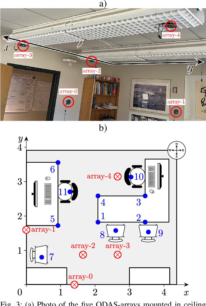Figure 3 for Audio scene monitoring using redundant un-localized microphone arrays