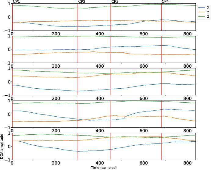 Figure 4 for Audio scene monitoring using redundant un-localized microphone arrays