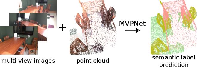 Figure 1 for Multi-view PointNet for 3D Scene Understanding